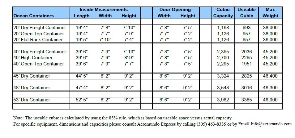 Tablas de medidas y capacidad aeromundo express - Contenedor maritimo precio ...